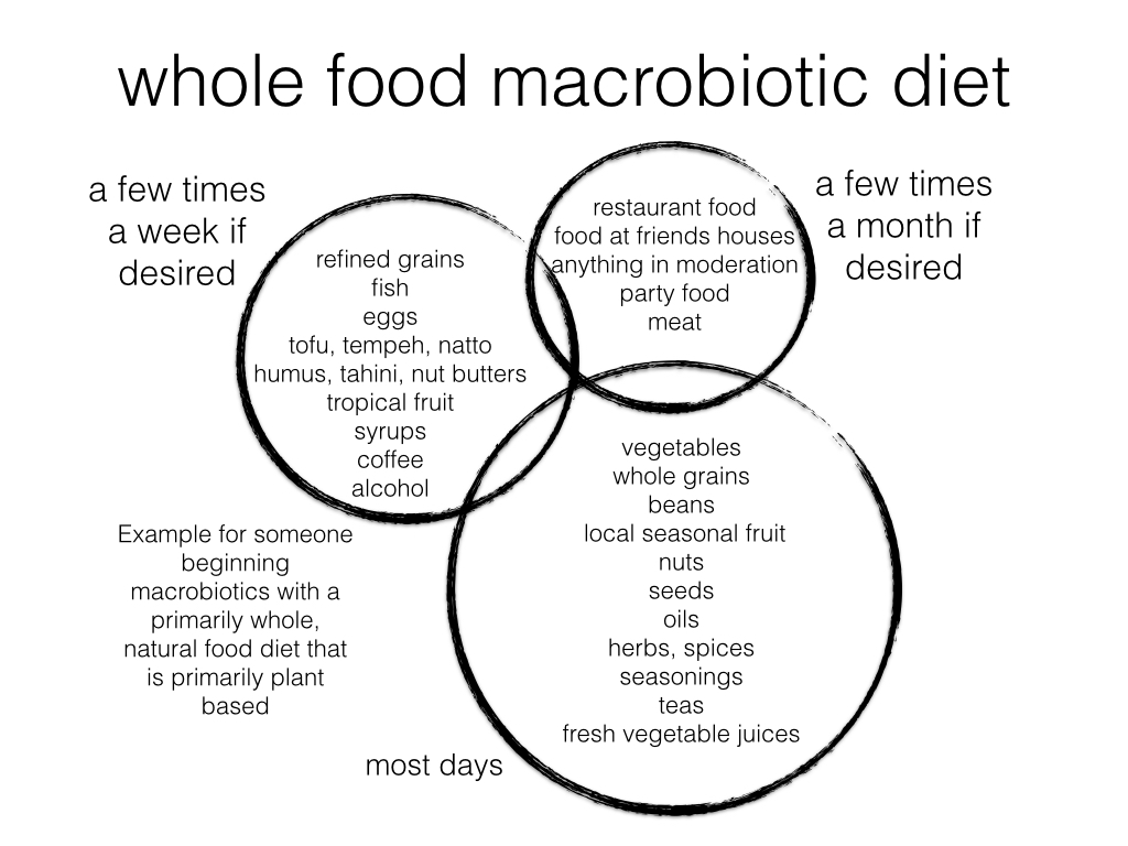 Macrobiotic Diet Daily Weekly Monthly
