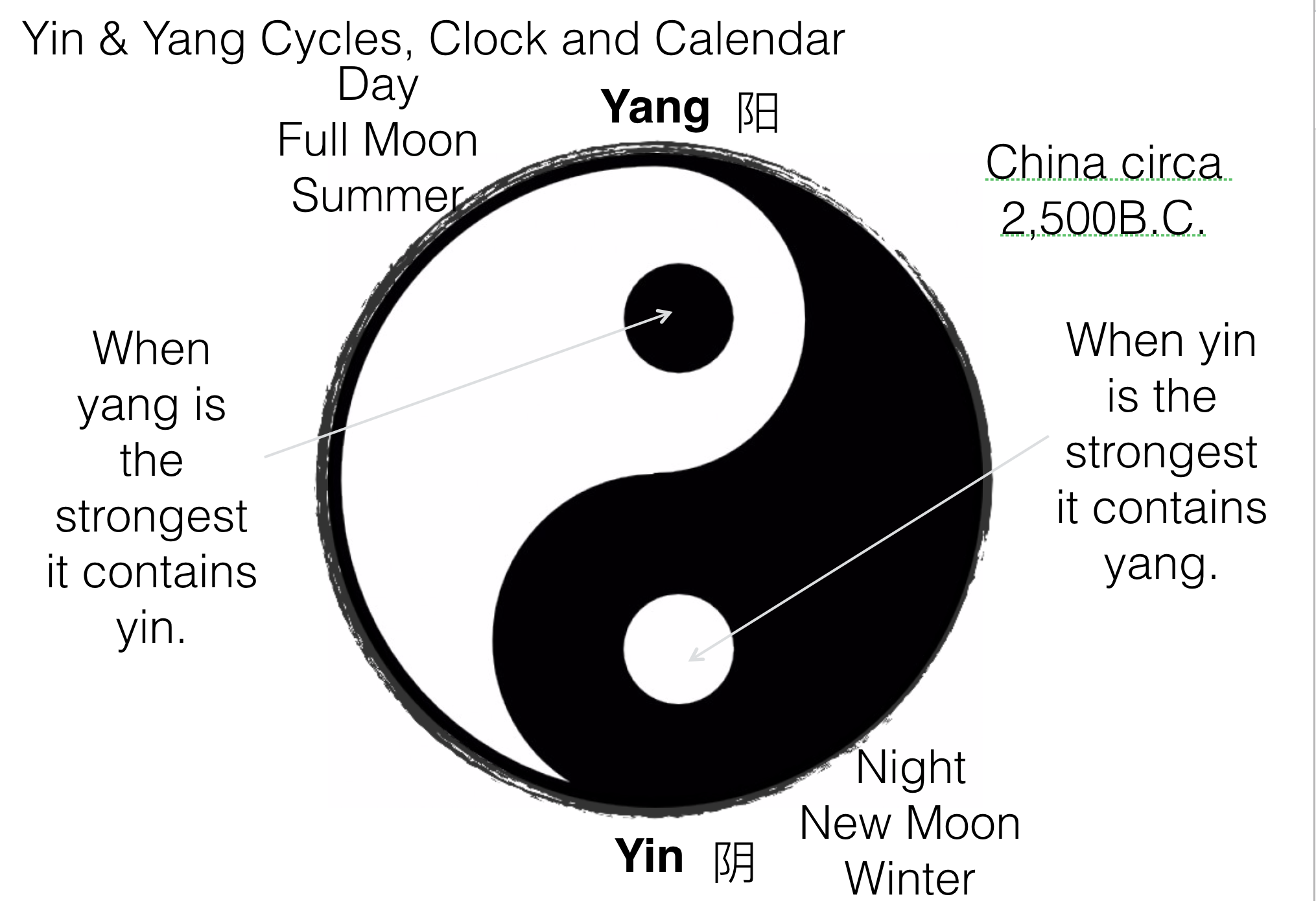 Yin Yang Chi Energy Holistic Therapies