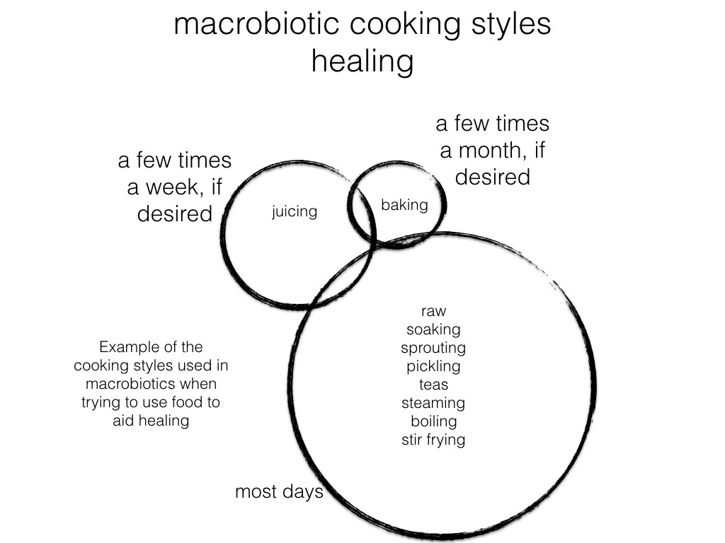 Macrobiotic Healing Cooking Styles